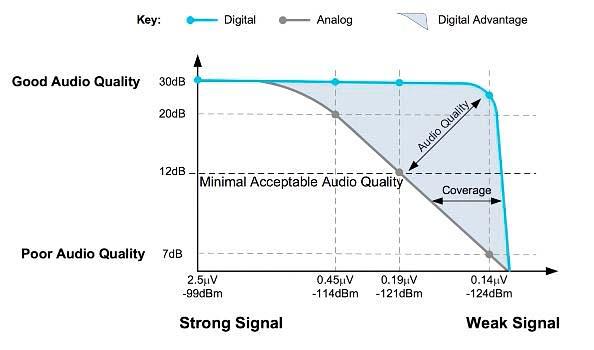 DMR Analog - Aclarando dudas: Comparacion de DMR vs. Analogo
