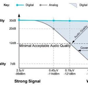 DMR Analog 300x300 - Aclarando dudas: Comparacion de DMR vs. Analogo
