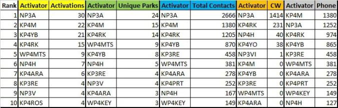 FB IMG 1620993563496 - Felicitamos a Brian KP4M por ser el que tiene el primer lugar en POTA
