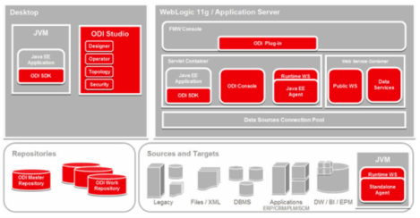 Oracle data integrator online training.png