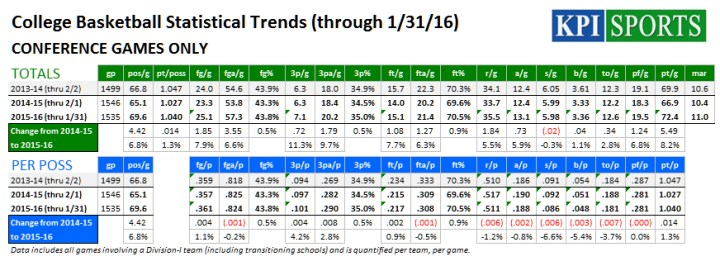 CBB Conference Trends (thru 1-31-16)