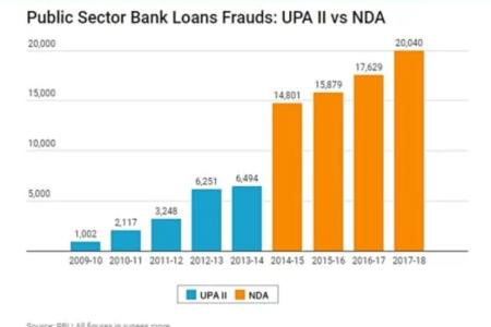 RBI admits loan frauds under Modi Govt three...
