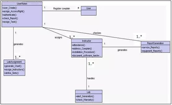 class diagram - example