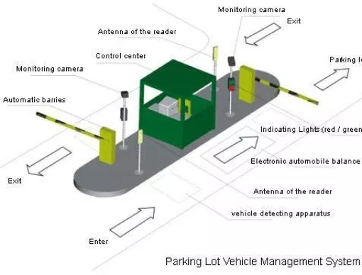 Parking lot Vehicle Management System