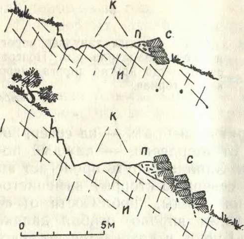 Дорога от Шайтан-Мердвена к Байдарской долине. И — скальные известняки, К — колеи, П — подсыпка бута и щебня, С — подпорные стены