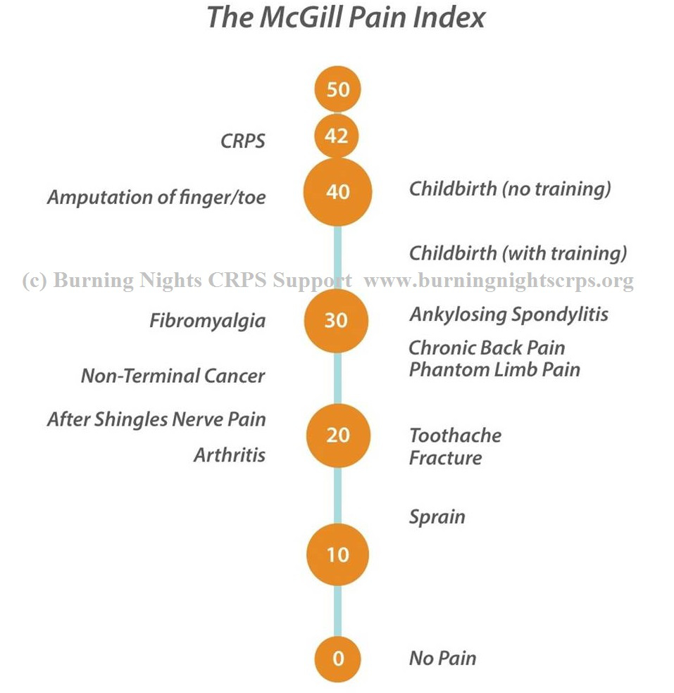 CRPS-Pain-Scale-McGill-Pain-Index-42-out-of-50