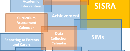 Leading achievement and progress