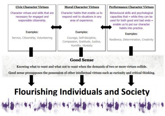 Judgement is more important than virtue – KristianStill
