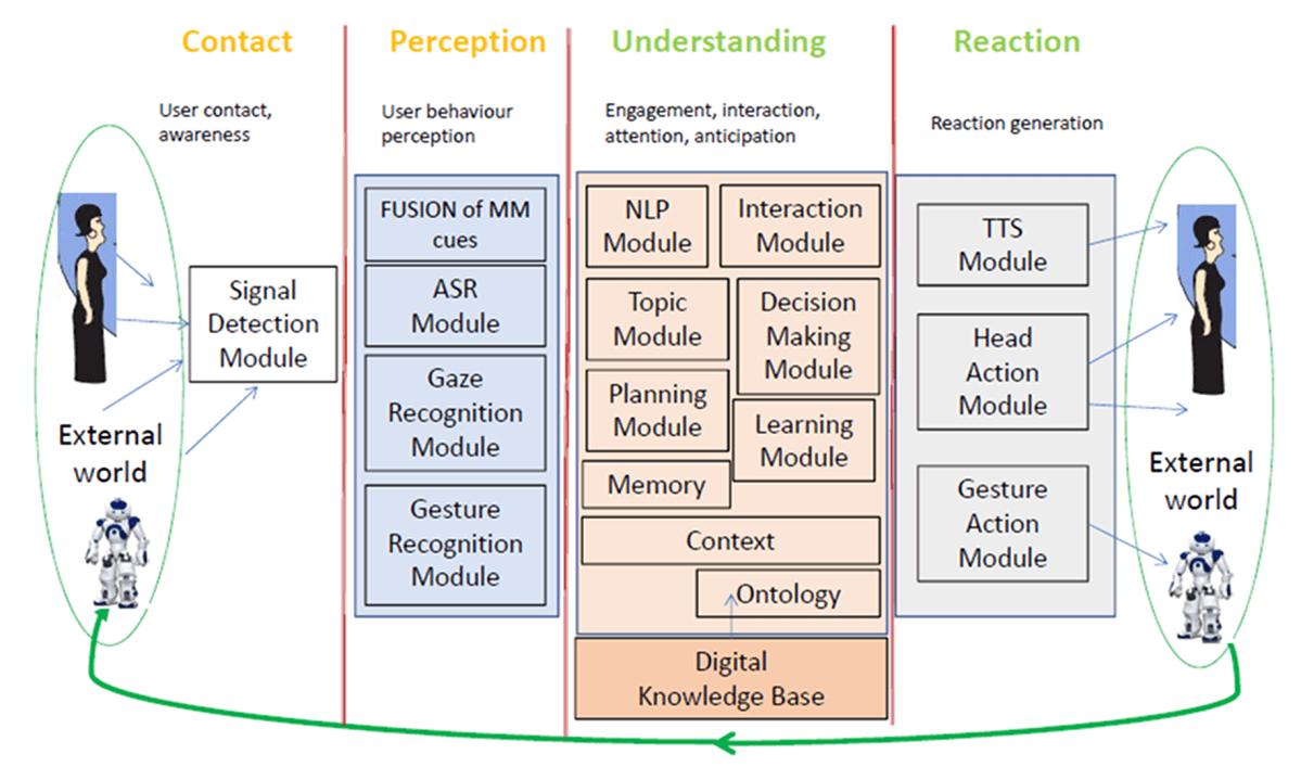 CDM architecture