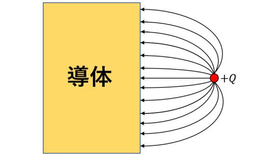 点電荷から導体への電気力線の図