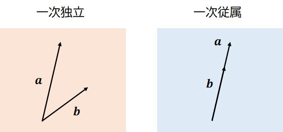 2次元の一次独立・一次従属のイメージ