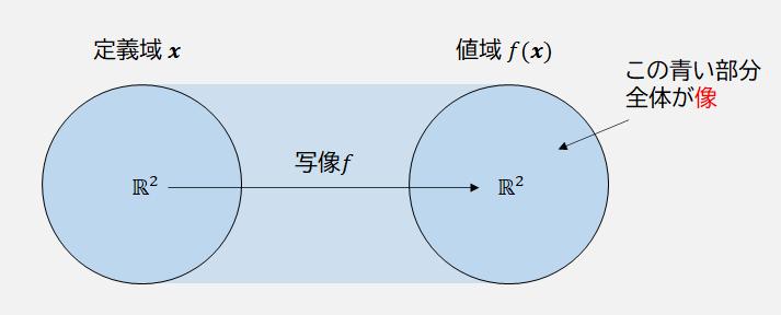 像の説明図
