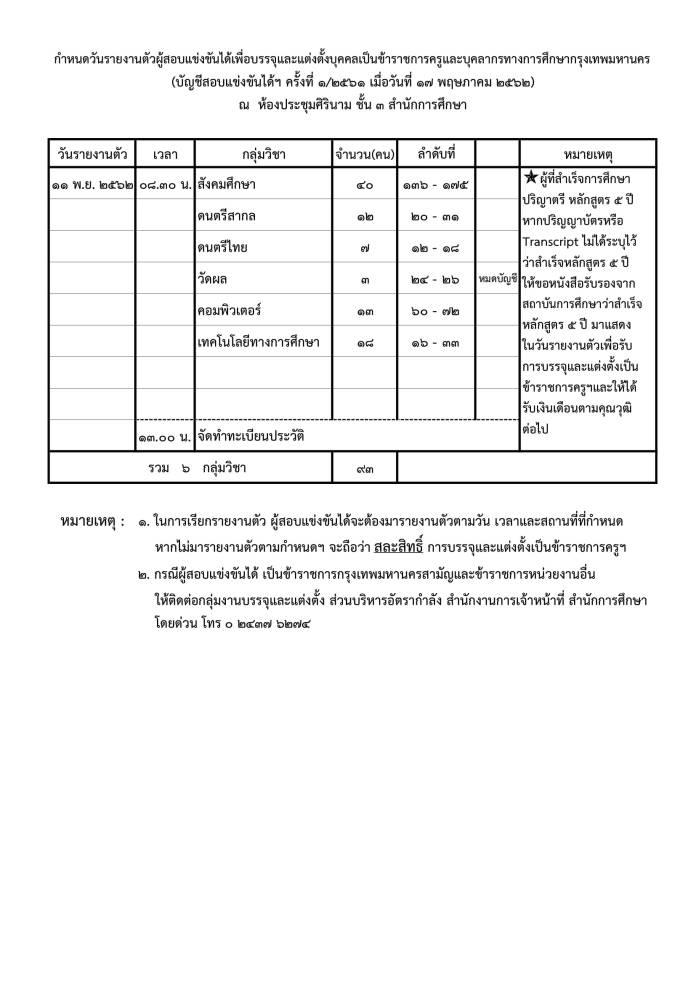 กรุงเทพมหานคร เรียกบรรจุ ครูผู้ช่วย (ครูกทม.) จำนวน 6 กลุ่มวิชา รวม 93 อัตรา