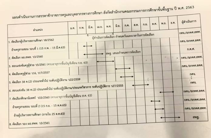 เช็กที่นี่! ข้อมูลล่าสุด จังหวัดที่เตรียมเปิดสอบครูผู้ช่วย ปี 2563