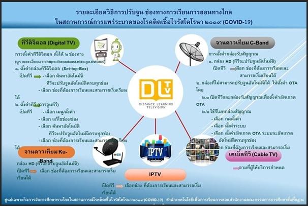 สพฐ. แนะขั้นตอน แนวทางช่วยเหลือผู้ปกครอง ปรับจูนกล่องดิจิตอล รับชมช่อง DLTV ระบบ KU BAND และC-BAND