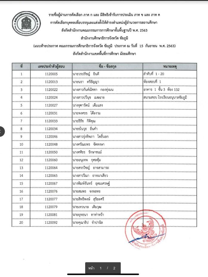 กศจ.ชัยภูมิ ประกาศรายชื่อผู้สอบผ่านภาค ก ตำแหน่งผู้อำนวยการสถานศึกษา ปี 2563