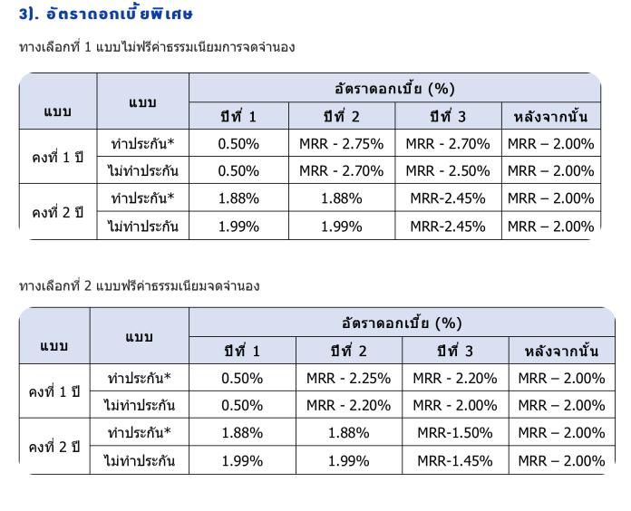 สินเชื่อบ้าน กรุงไทย เพื่อสมาชิก กบข. อัตราดอกเบี้ยพิเศษ เริ่มต้น 0.50% ต่อปี