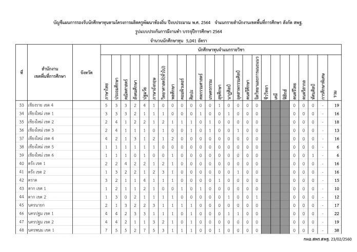 โครงการ-ผลิตครูเพื่อพัฒนาท้องถิ่น-ปีการศึกษา-2564-2