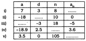 KSEEB SSLC Class 10 Maths Solutions Chapter 1 Arithmetic Progressions Ex 1.2 7