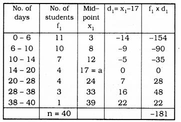 KSEEB SSLC Class 10 Maths Solutions Chapter 13 Statistics Ex 13.1 Q 8.1