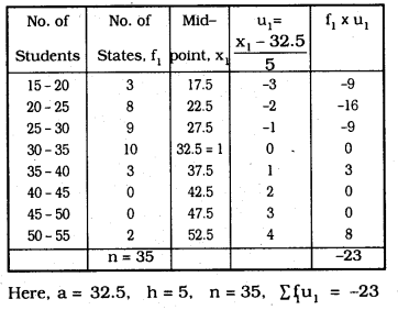 KSEEB SSLC Class 10 Maths Solutions Chapter 13 Statistics Ex 13.2 Q 7