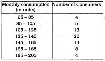 KSEEB SSLC Class 10 Maths Solutions Chapter 13 Statistics Ex 13.3 Q 1