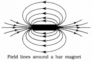 KSEEB SSLC Class 10 Science Solutions Chapter 13 Magnetic Effects of Electric Current 122 Q 1