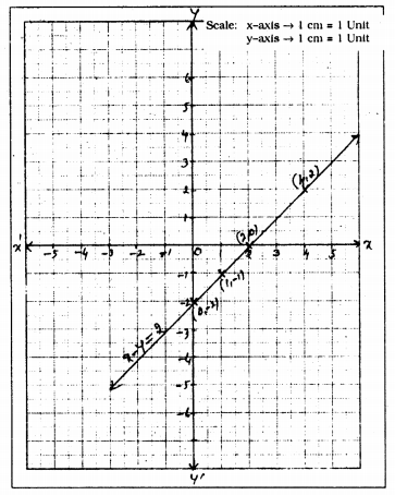 KSEEB Solutions for Class 9 Maths Chapter 10 Linear Equations in Two Variables Ex 10.3 2