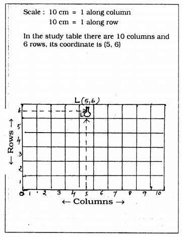 KSEEB Solutions for Class 9 Maths Chapter 9 Coordinate Geometry Ex 9.1 1