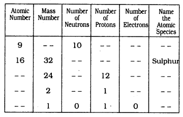 KSSEB Solutions for Class 9 Science Chapter 4 Structure of The Atom Q 19