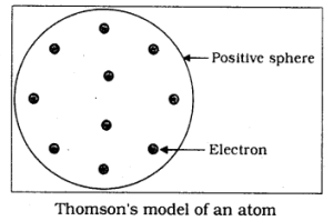 KSSEB Solutions for Class 9 Science Chapter 4 Structure of The Atom Q 21