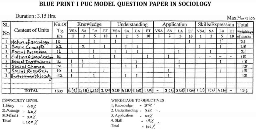 1st PUC Sociology Blue Print of Model Question Paper