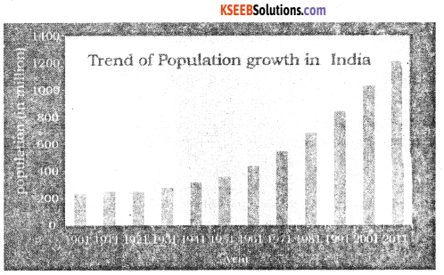 2nd PUC Geography Question Bank Chapter 6 Population of India - 2