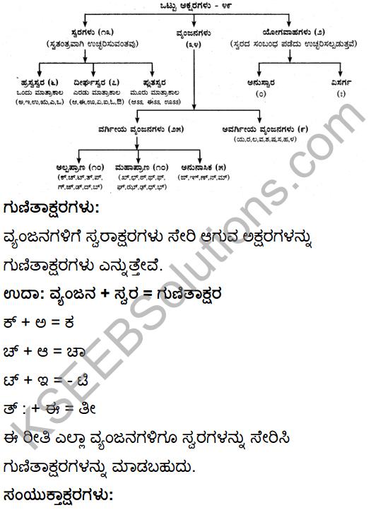 Tili Kannada Text Book Class 10 Solutions Gadya Chapter 1 Ona Marada Gili 16