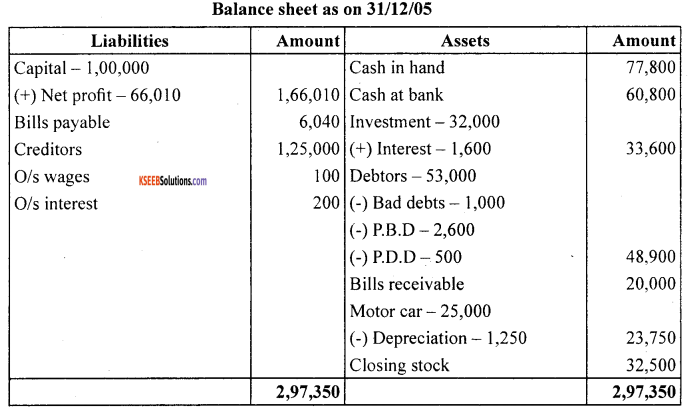 1st PUC Accountancy Question Bank Chapter 10 Financial Statements With Adjustments - 22