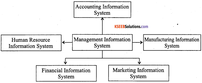 1st PUC Accountancy Question Bank Chapter 12 Applications of Computers in Accounting - 4