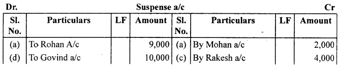 1st PUC Accountancy Question Bank Chapter 6 Trial Balance and Rectification of Errors - 19