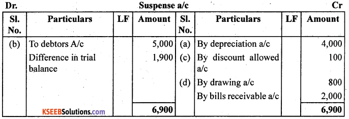 1st PUC Accountancy Question Bank Chapter 6 Trial Balance and Rectification of Errors - 33