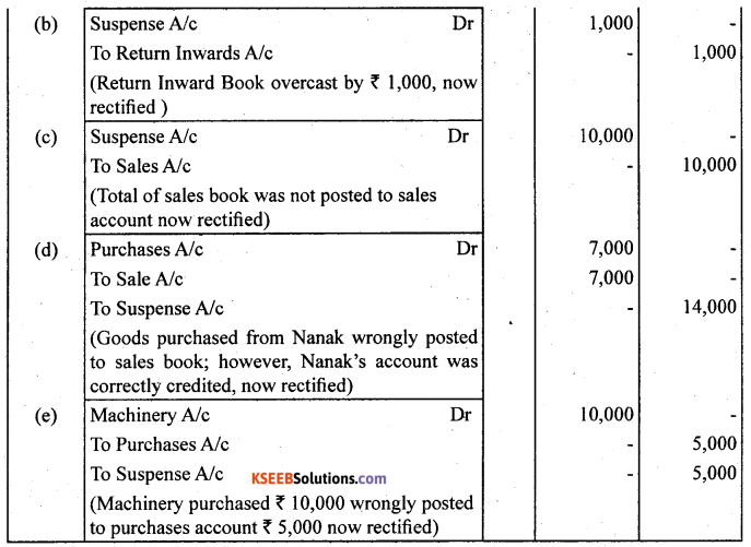 1st PUC Accountancy Question Bank Chapter 6 Trial Balance and Rectification of Errors - 35