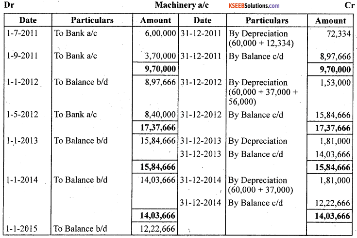 1st PUC Accountancy Question Bank Chapter 7 Depreciation, Provisions and Reserves - 19
