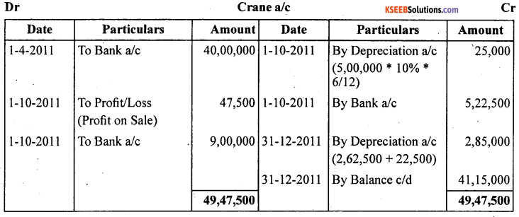 1st PUC Accountancy Question Bank Chapter 7 Depreciation, Provisions and Reserves - 48