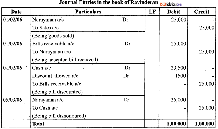 1st PUC Accountancy Question Bank Chapter 8 Bills of Exchange -37