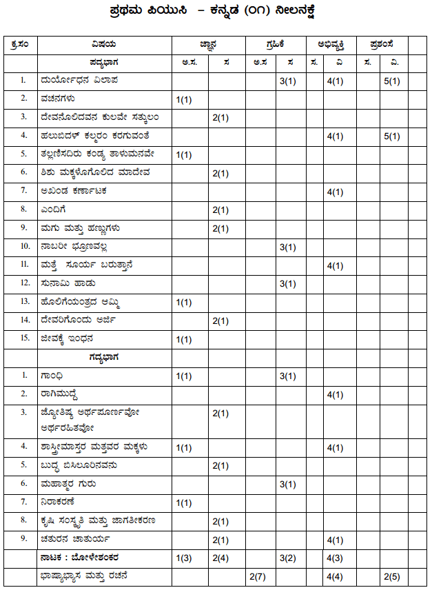 1st PUC Kannada Blue Print of Model Question Paper 5