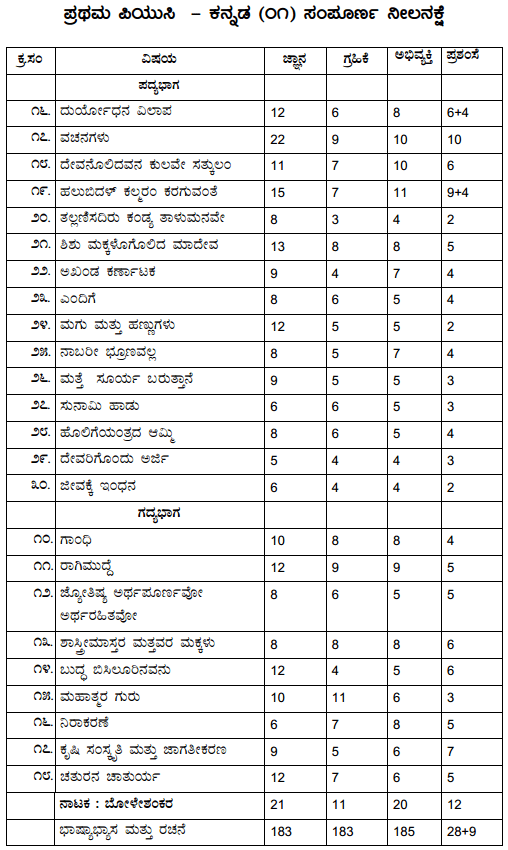 1st PUC Kannada Blue Print of Model Question Paper 7
