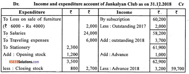 2nd PUC Accountancy Question Bank Chapter 1 Accounting for Partnership Basic Concepts - 27