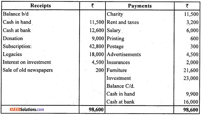 2nd PUC Accountancy Question Bank Chapter 1 Accounting for Partnership Basic Concepts - 47