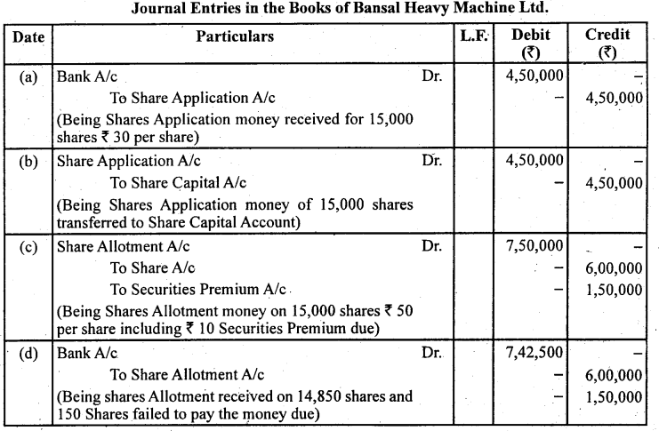 2nd PUC Accountancy Question Bank Chapter 1 Accounting for Share Capital - 28