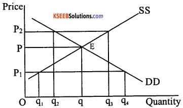 2nd PUC Economics Model Question Paper 2 with Answers image - 7