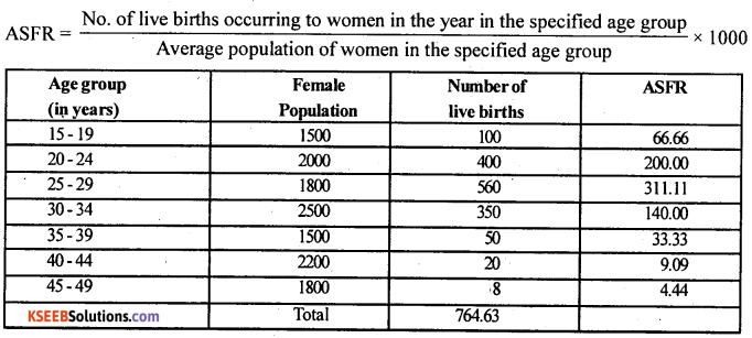 2nd PUC Statistics Question Bank Chapter 1 Vital Statistics - 41