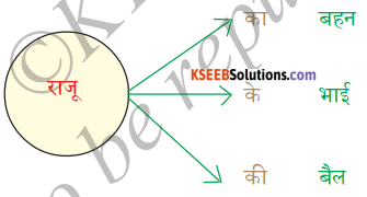 KSEEB Solutions for Class 6 Hindi Chapter 12 का, की, के 4